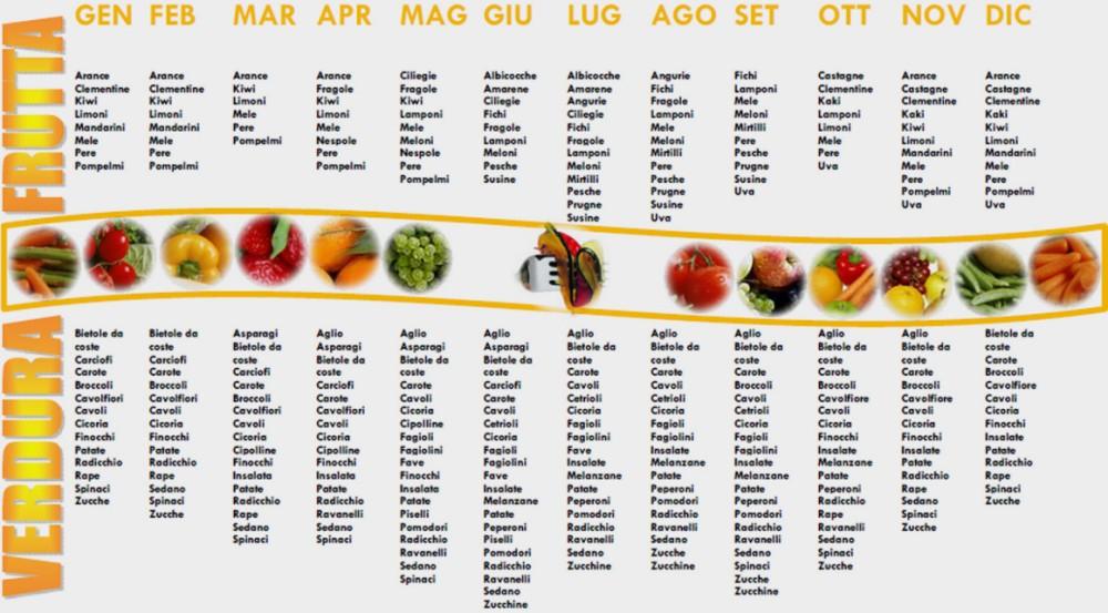 tabellafruttaverdura